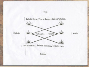 Ancient Tongan Navigational Compass